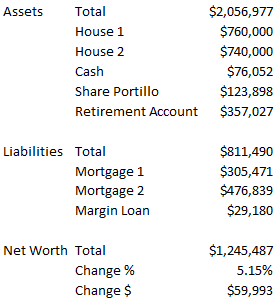 My Net worth for Aug