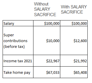 With or Without Salary Sacrifice for how to increase your super